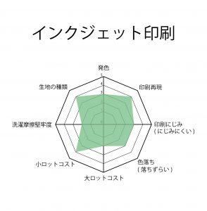 生地印刷のインクジェット印刷特性チャート グラフ