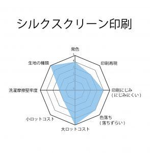 生地印刷のシルクスクリーン印刷 特性チャート グラフ