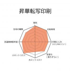 生地印刷の昇華転写印刷 特性チャート グラフ